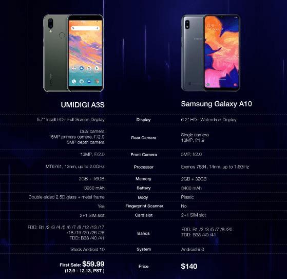 UMIDIGI A3s v/s Samsung Galaxy A10, full specs and price